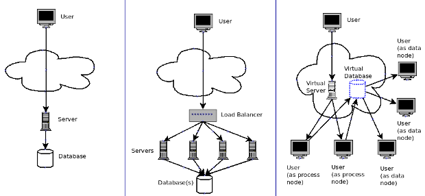 Simple diagram of different network topologies